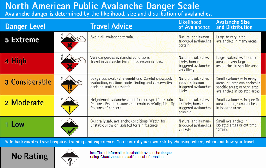 Much of the Colorado backcountry is prone to dangerous avalanches.