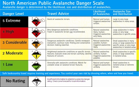 The avalanche danger is rated as considerable to high across all of Colorado's backcountry mountains.