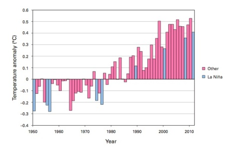 A World Meteorological Organization graph shows the sharp rise in global temperatures, both in El Niño and La Niña years.
