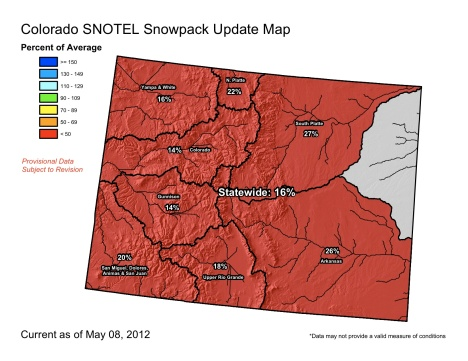 Snowpack in the Colorado River Basin is 14 percent of average for this time of year.