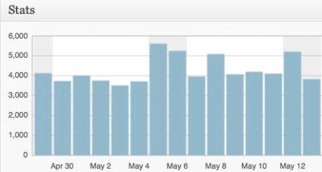 Stats snapshot.