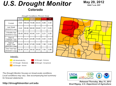 Some level of drought conditions encompass all of Colorado in this Ma9 update from the U.S. Drought Monitor.