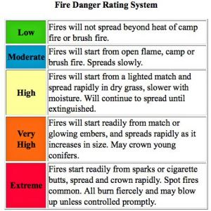 Extreme fire danger prevails across Colorado.