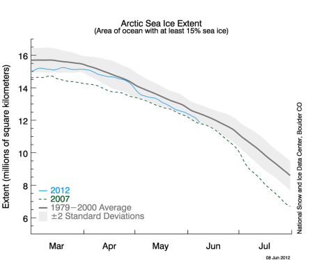 Arctic sea ice extent dipped down toward historic low levels by the end of May. GRAPH COURTESY NATIONAL SNOW AND ICE DATA CENTER.