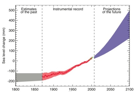 Most climate projections call for steep increases in sea level rise during coming decades.
