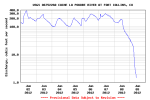 A USGS streamflow gage shows the sudden drop in flows in the Poudre River. Click on the image to visit the USGS page.