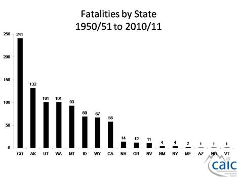 Avalanche deaths by state, 1950-2011. Graph courtesy CAIC.