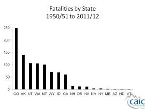 Colorado far exceeds any other state in the number of reported avalanche fatalities since 1950. Graph courtesy CAIC.