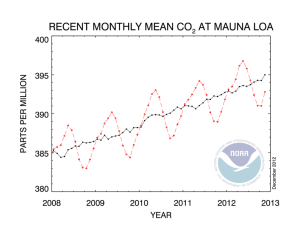 Concentrations of atmospheric carbon dioxide at Mauna Loa, Hawaii.