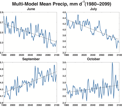 graph showing monsoon changes
