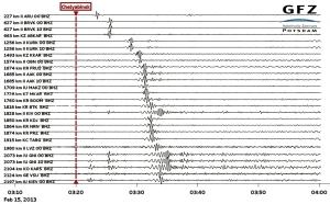 Russian seismographs show the magnitude of the blast from the meteor that exploded over Siberia. Graph courtesy Helmholtz Centre, Potsdam.