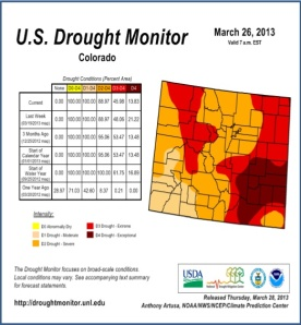 Drought conditions persist at some level across all of Colorado as of late March.