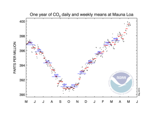 co2_weekly_mlo