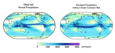 At the left is observations of average annual precipitation. The right is simulated precipitation with ocean conveyor-belt circulation turned off. Credit: D. Frierson, UW