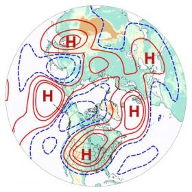 "This map of air flow a few miles above ground level in the Northern Hemisphere shows the type of wavenumber-5 pattern associated with US drought. This pattern includes alternating troughs (blue contours) and ridges (red contours), with an ""H"" symbol (for high pressure) shown at the center of each of the five ridges. High pressure tends to cause sinking air and suppress precipitation, which can allow a heat wave to develop and intensify over land areas. Credit: Image courtesy Haiyan Teng."