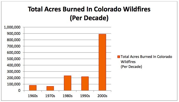 wildfire acreage graph