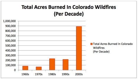 wildfire acreage graph
