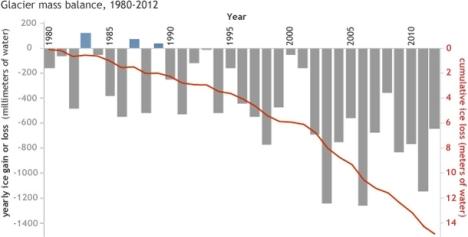 glacierloss1980-2012