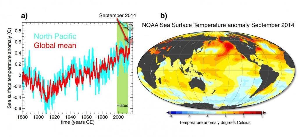 NOAA Sea Surface Temperature anomaly (with respect to period 1854-2013) averaged over global oceans (red) and over North Pacific (0-60oN, 110oE-100oW) (cyan). September 2014 temperatures broke the record for both global and North Pacific Sea Surface Temperatures. b) Sea Surface Temperature anomaly of September 2014 from NOAA's ERSST dataset. Credit: Axel Timmermann