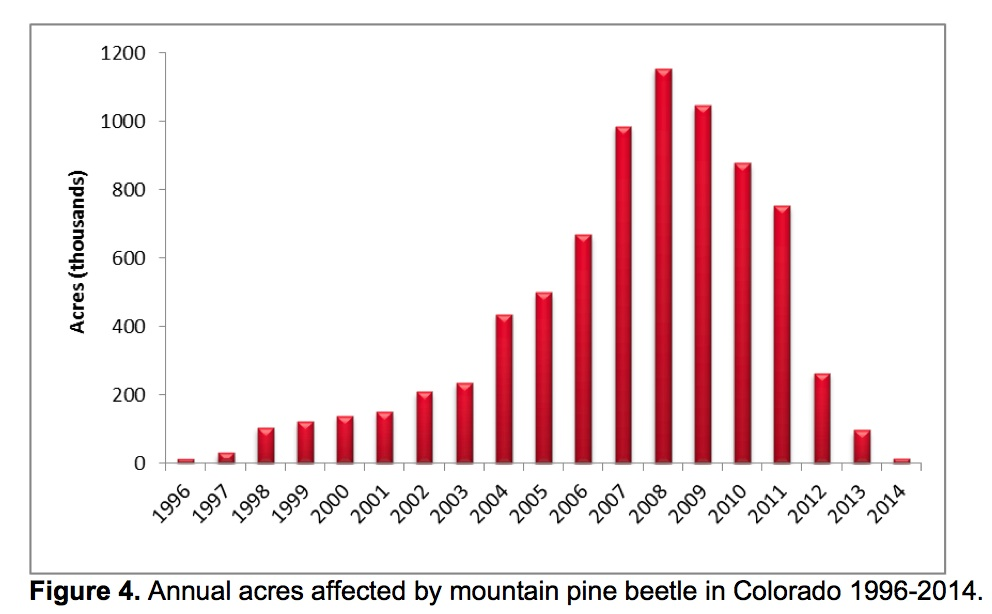 Mountain Pine Beetle Usda Mountain Pine Beetle Activity