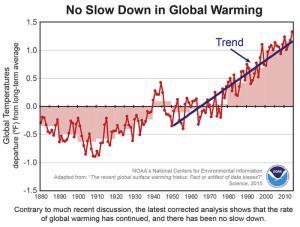 NOAA says there's no global warming hiatus.