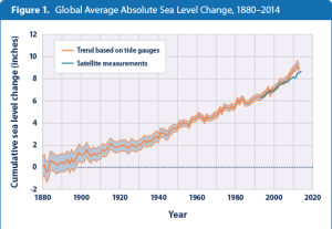 This graph shows cumulative changes in sea level for the world's oceans since 1880, based on a combination of long-term tide gauge measurements and recent satellite measurements. Graph courtesy EPA.
