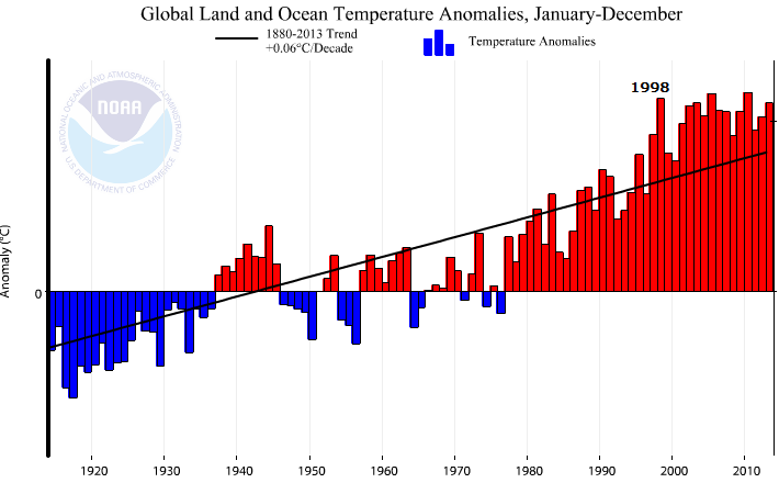 AGW-graph-NOAA