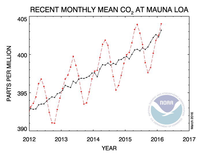 Atmospheric carbon dioxide in February 2016 measured at Mauna Loa.